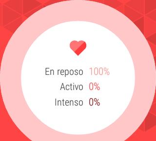 Frecuencia cardíaca, datos del día