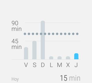 Google Fit, historial del día