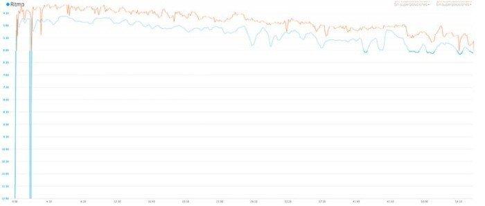Comparación ritmos entre 220 y 920xt