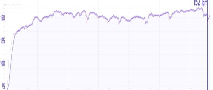 Fitbit Charge HR - Comparativa de gráficas