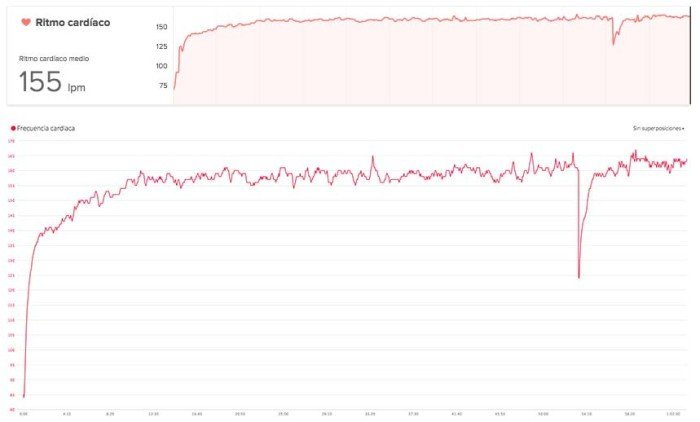 Fitbit Surge - Comparativa gráficas de pulso