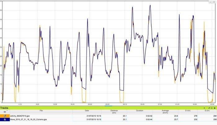 Comparativa datos Wahoo Blue SC y datos GPS