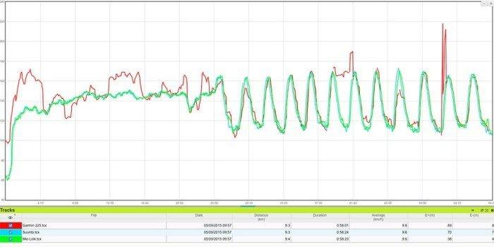 Garmin FR225 - Comparativa de frecuencia cardíaca