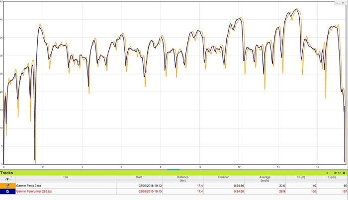 Garmin Forerunner 225 - Comparativa velocidad GPS