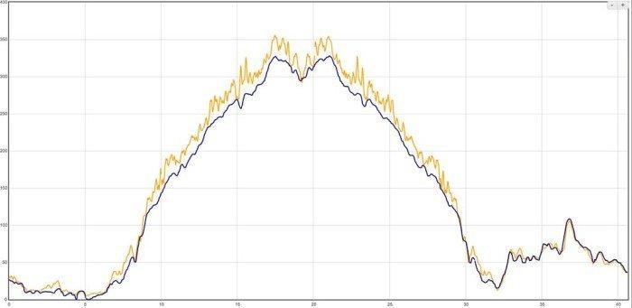 Garmin Edge 25 - Altitud GPS