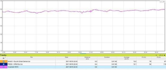 Garmin Vivosmart HR - Sensor de pulso