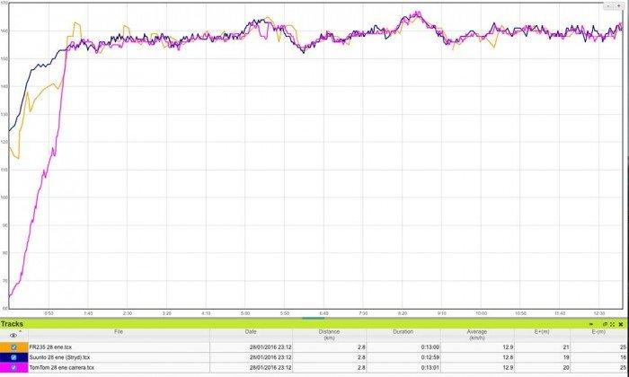 Comparativa de sensores ópticos Garmin Forerunner 235 y TomTom Runner 2