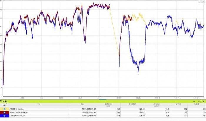 tomtom-runner-2-comparativa-pulso-2