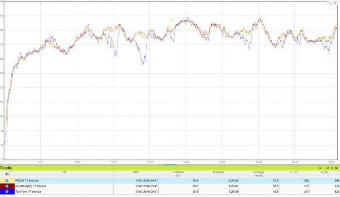 tomtom-runner-2-comparativa-pulso-3