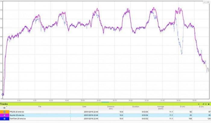 tomtom-runner-2-comparativa-pulso-5