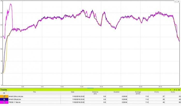 Comparativa de sensores ópticos Garmin Forerunner 235