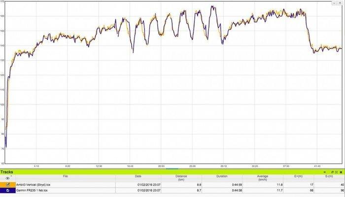 Garmin Forerunner 235 - Comparativa frecuencia cardíaca