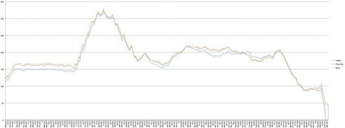 Comparativa medidores de potencia - Bepro, Powertap, Stages