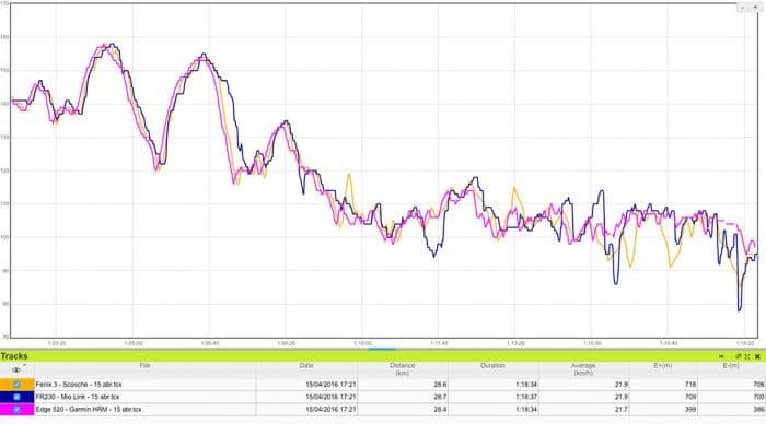 Scosche RHYTHM+ - Comparativa de gráficas