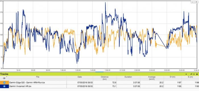 Garmin Vivoactive HR - Comparativa FC progresiva
