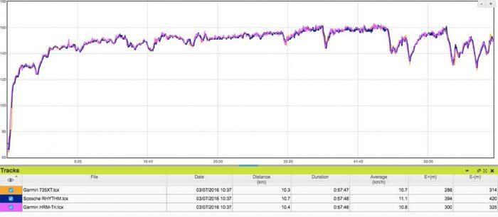 Garmin Forerunner 735XT - comparativa sensor de pulso sesión de rodillo