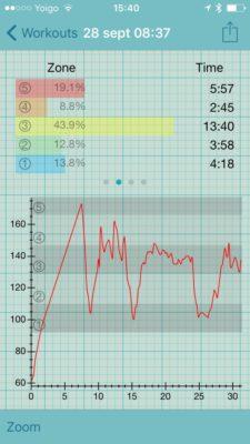 Apple Watch series 2- Gráfica de FC en natación