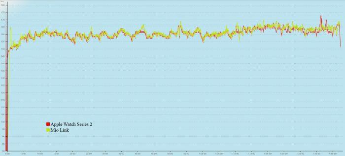 Apple Watch - Comparativa sensores de pulso