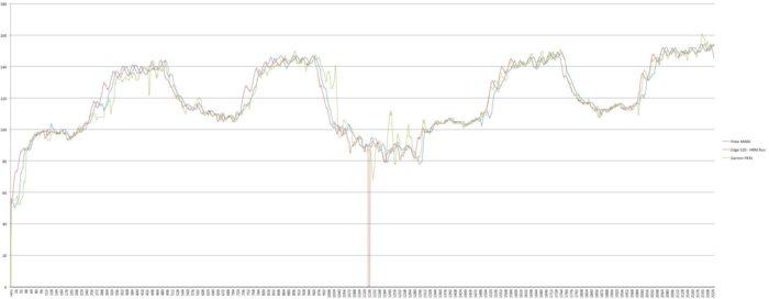 Garmin Forerunner 35 - Polar M600 - Comparativa de sensores