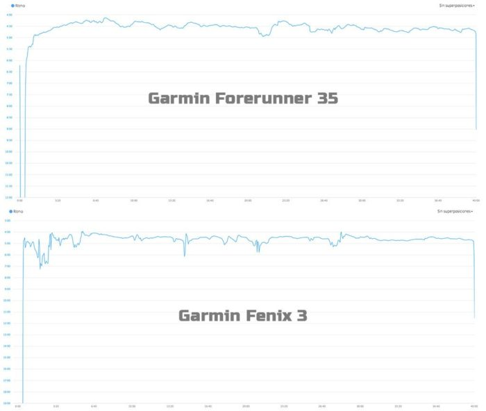 Garmin Forerunner 35 - Comparativa ritmo