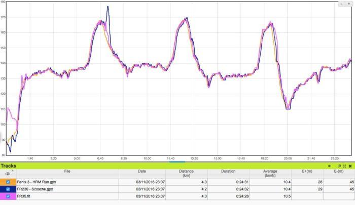 Garmin Forerunner 35 - Comparativa de sensores
