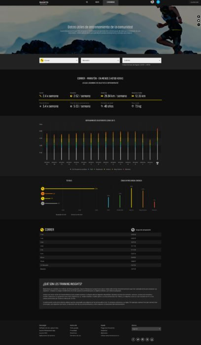 Suunto Training Insights