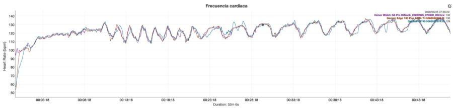 Comparativa sensor de pulso óptico Honor Watch GS Pro